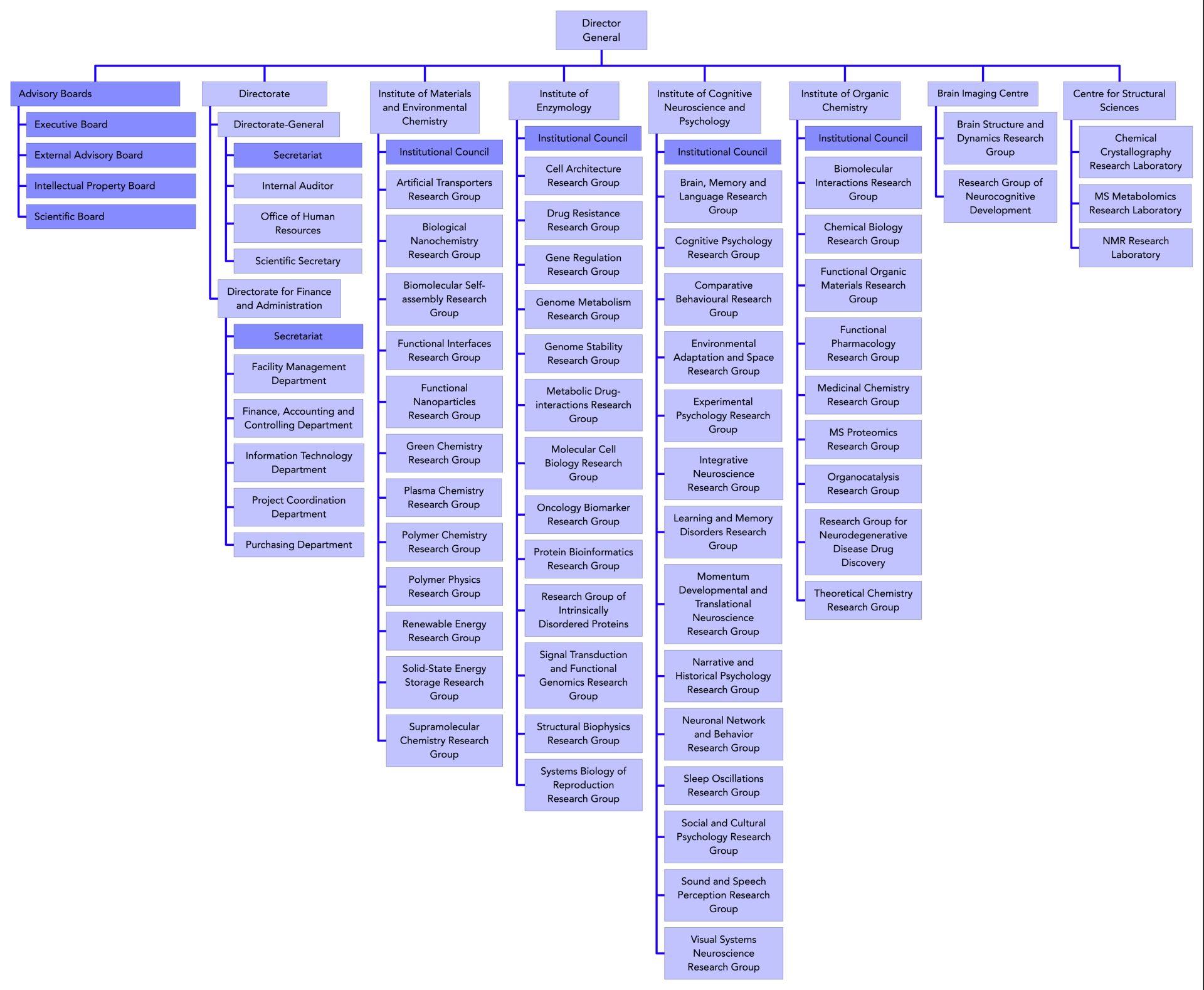 TTK organogram